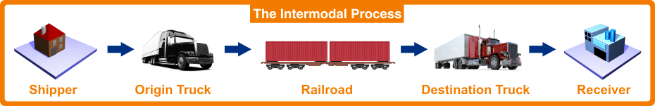 Rail Transport | Intermodal Transport